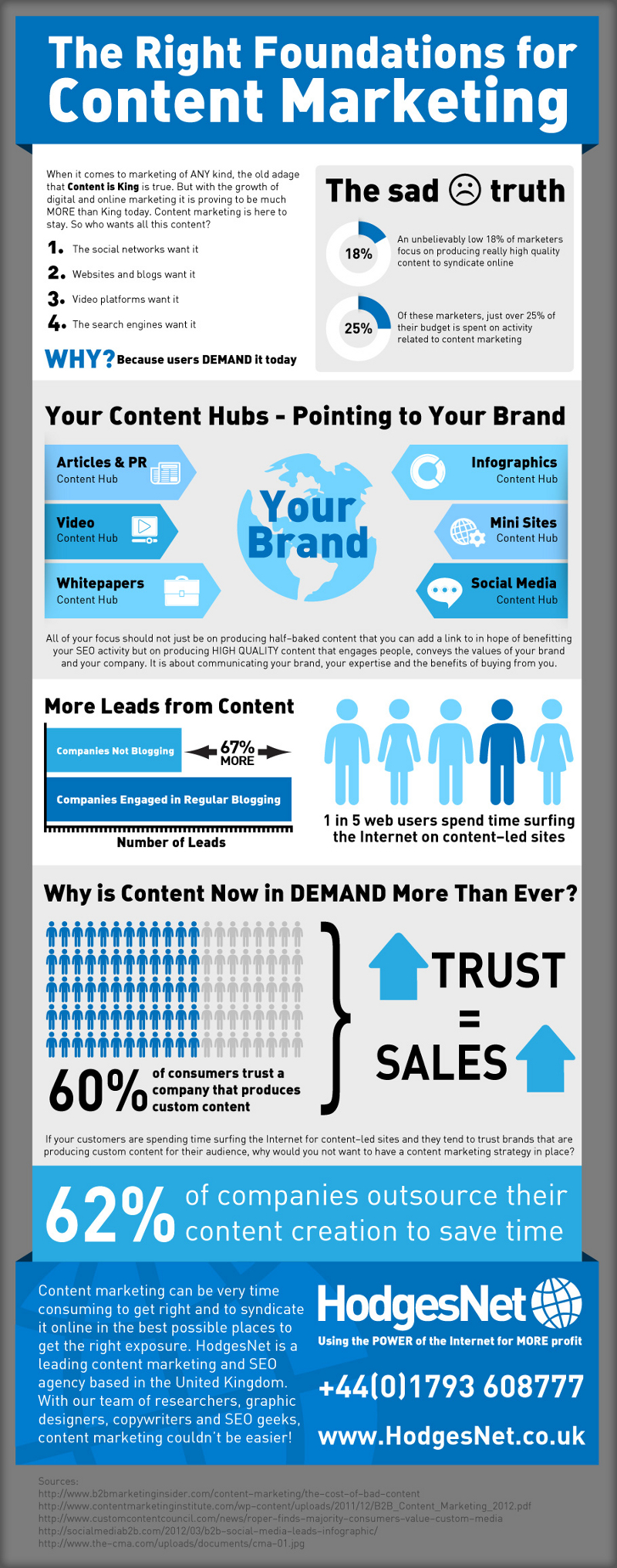 Strategies for Content Marketing