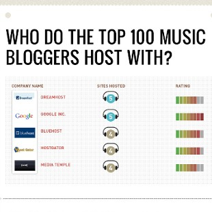 Who the Top 100 Music Bloggers Use For Hosting