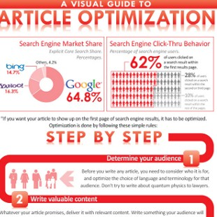 10 Fantastic Content Marketing Optimization Tips