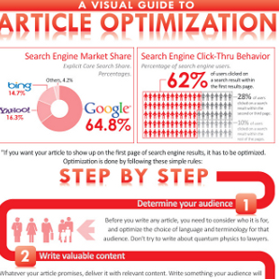 10 Fantastic Content Marketing Optimization Tips