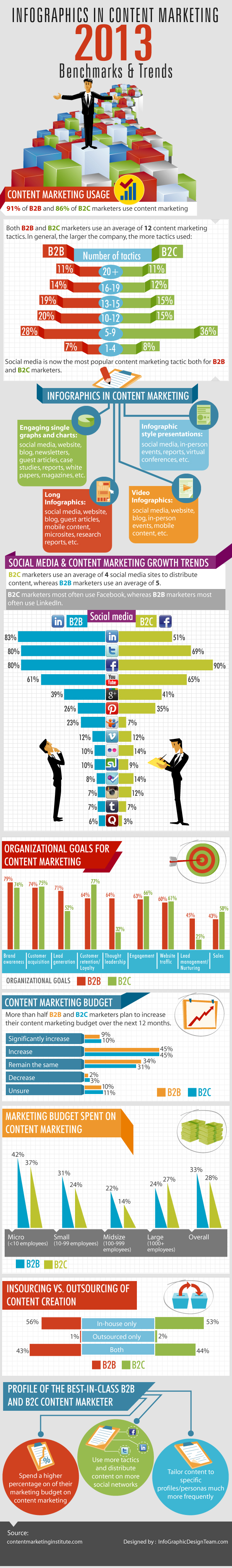 2013 Content Marketing Benchmarks