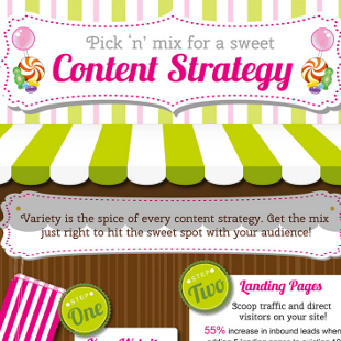 A Guide to Content Management Marketing