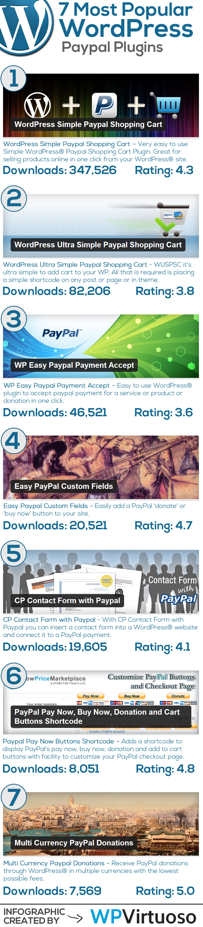 Best-Wordpress-Paypal-Plugins-Infographic