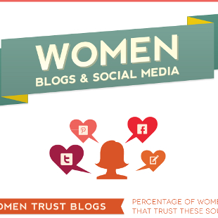 How Blogs Influence Women and the Purchasing Decision