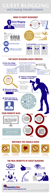 Understanding Guest Blogging