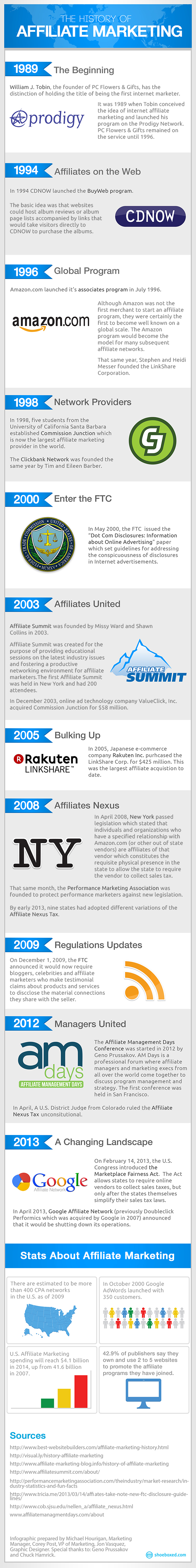 History of Affiliated Marketing