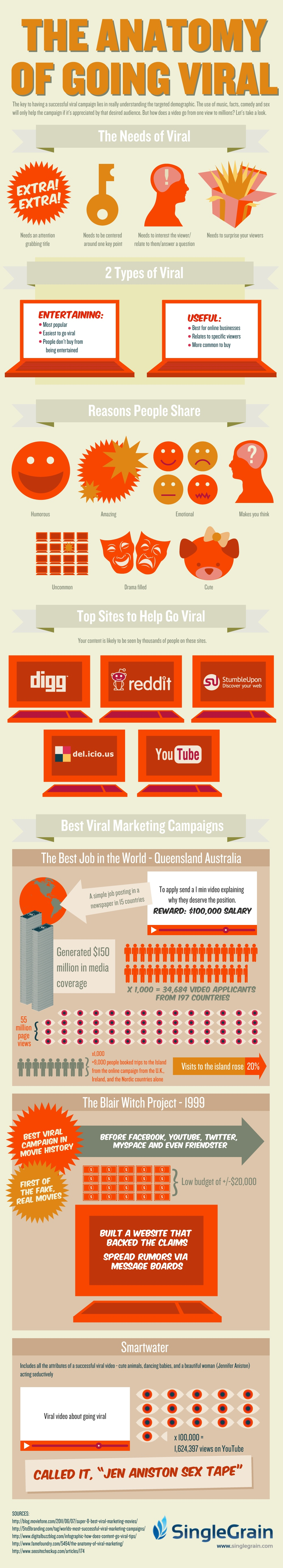How to Make Your Blog Viral