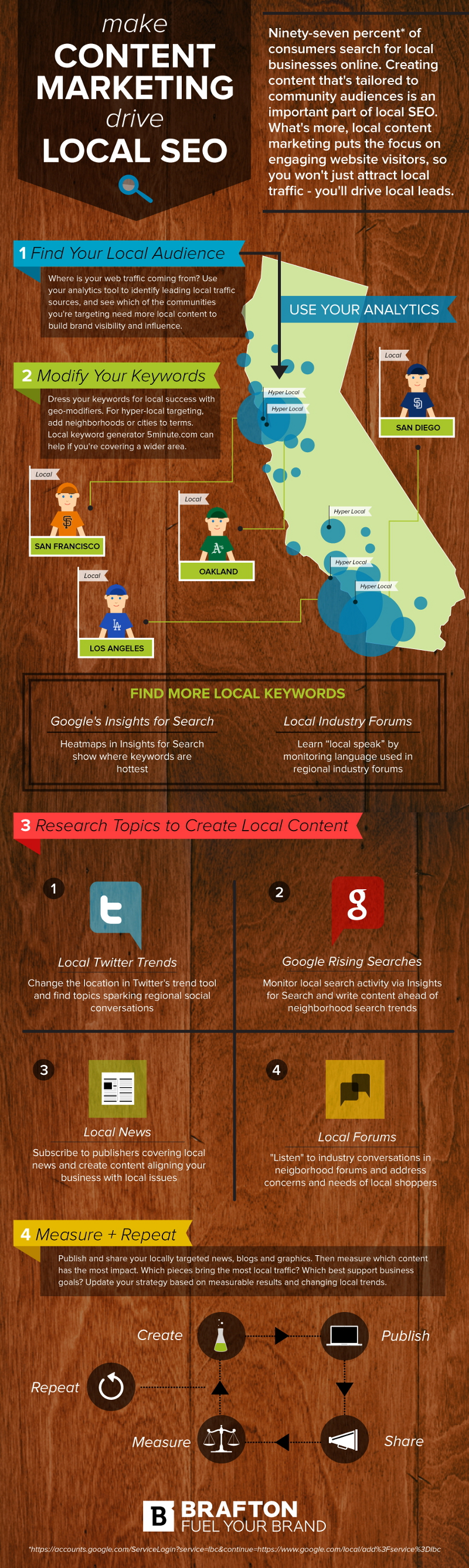 Local SEO and Content Marketing