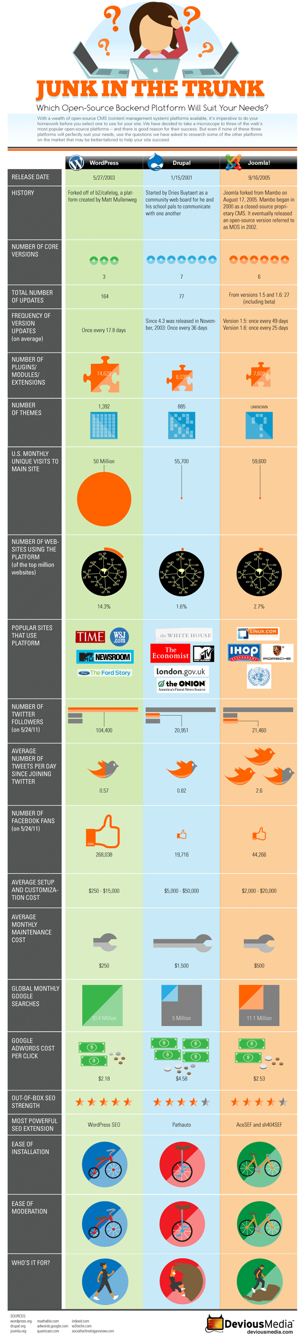 Blogging Platforms Comparison