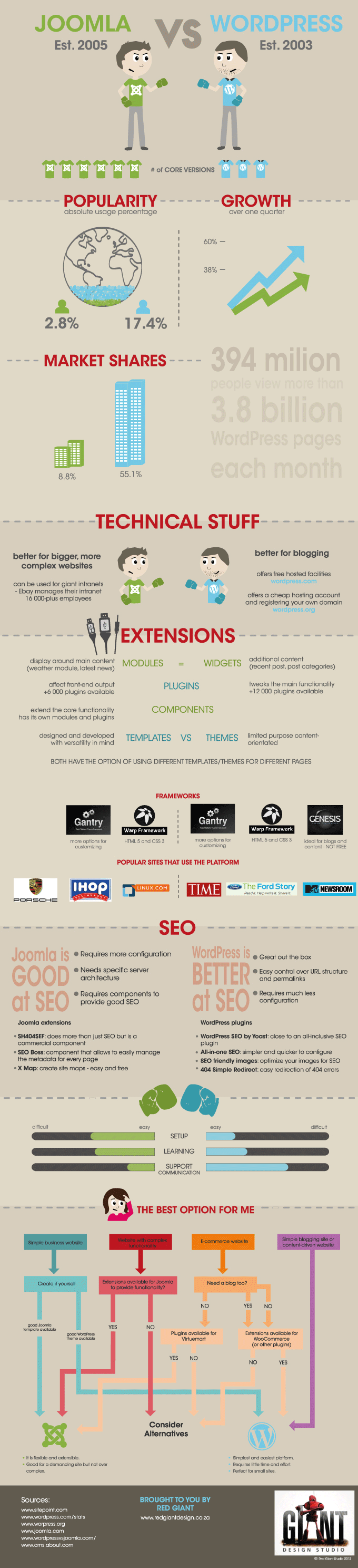 Comparison Between Joomla and WordPress