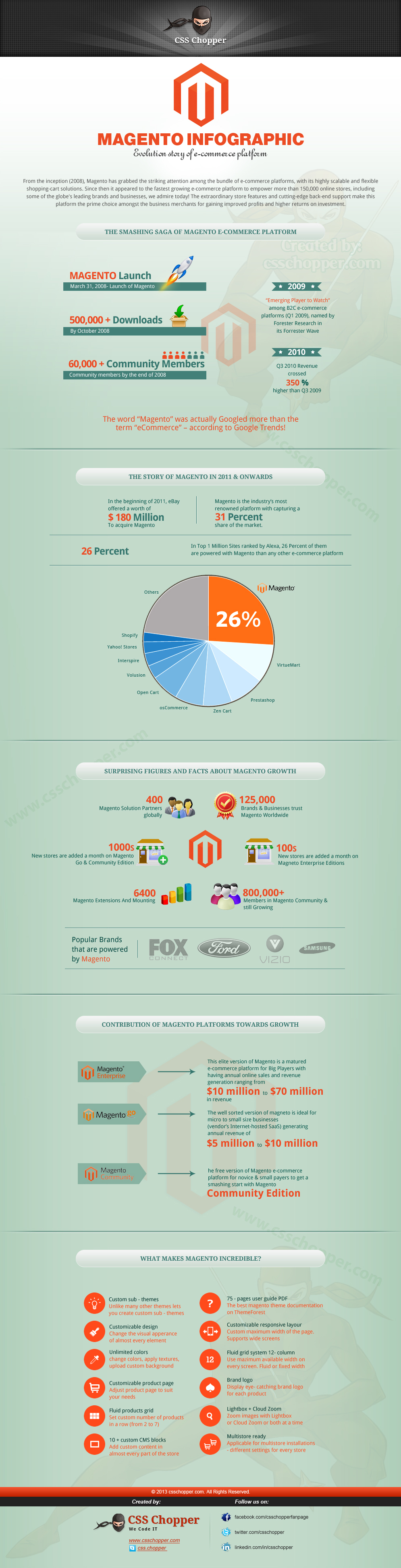 Facts About Magento