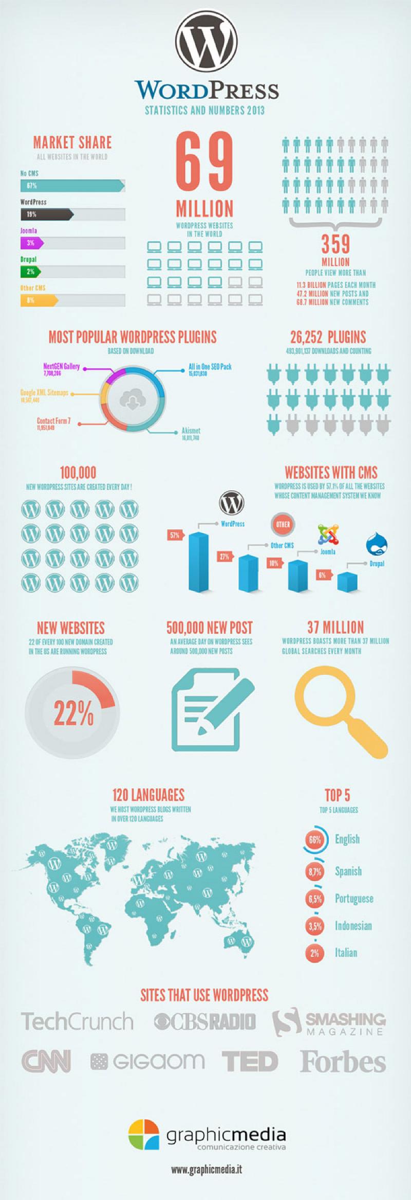 WordPress Statistics