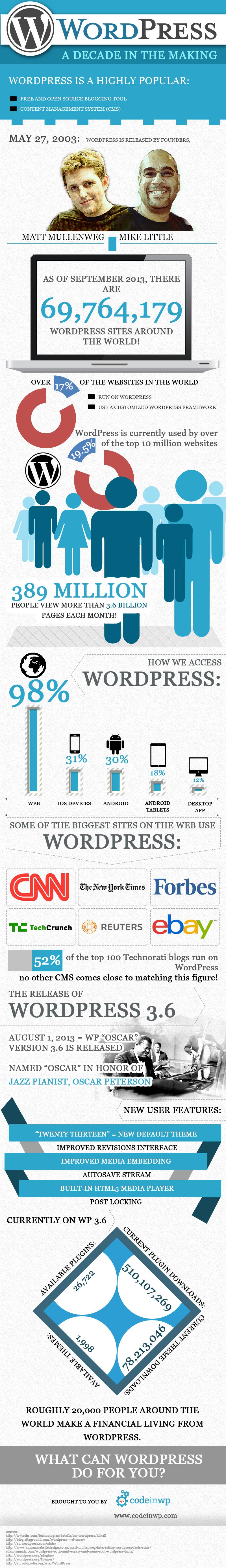 WordPress Historic Statistics
