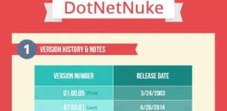 Comparison Between Wordpress and Dotnetnuke