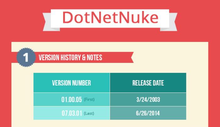 Comparison Between Wordpress and Dotnetnuke