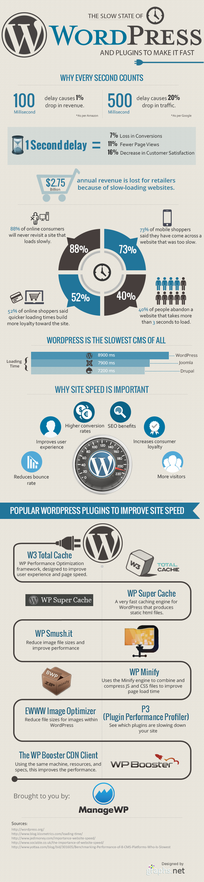 State of WordPress