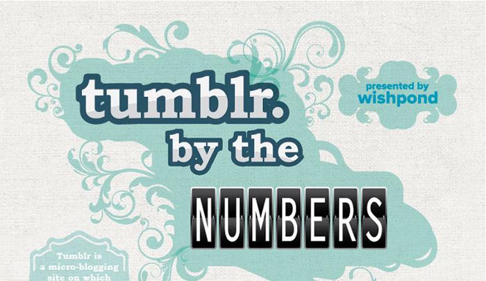 Tumblr Wordpress Blogger Comparison