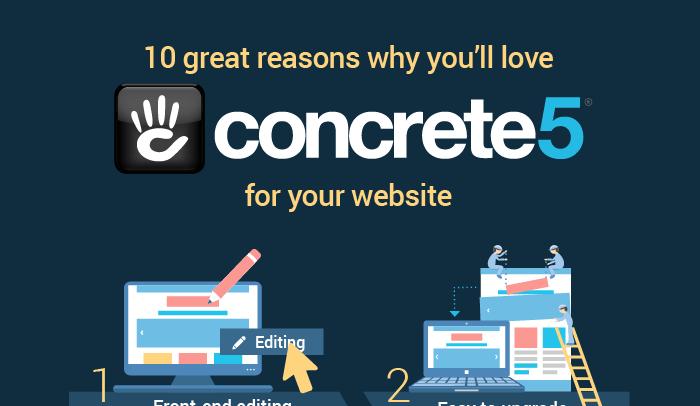 Wordpress Concrete5 Comparison