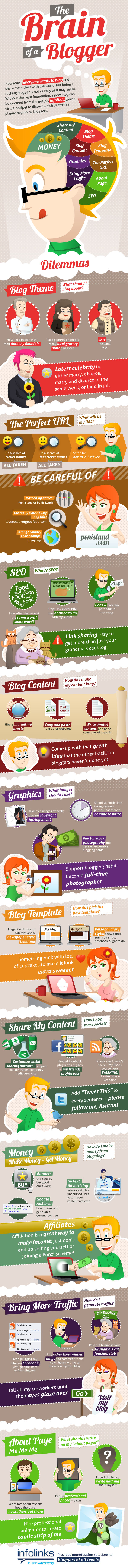Parts of a Successful Blogger